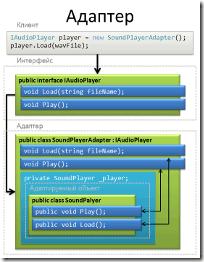 Andrey On Net Strukturnye Shablony Adapter Adapter